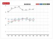 患者様アンケート&グラフ ~毎月最低10名以上、しかも正直に書いてもらう方法
